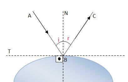 Reflexão da Luz - Só Física 3bd1421c34